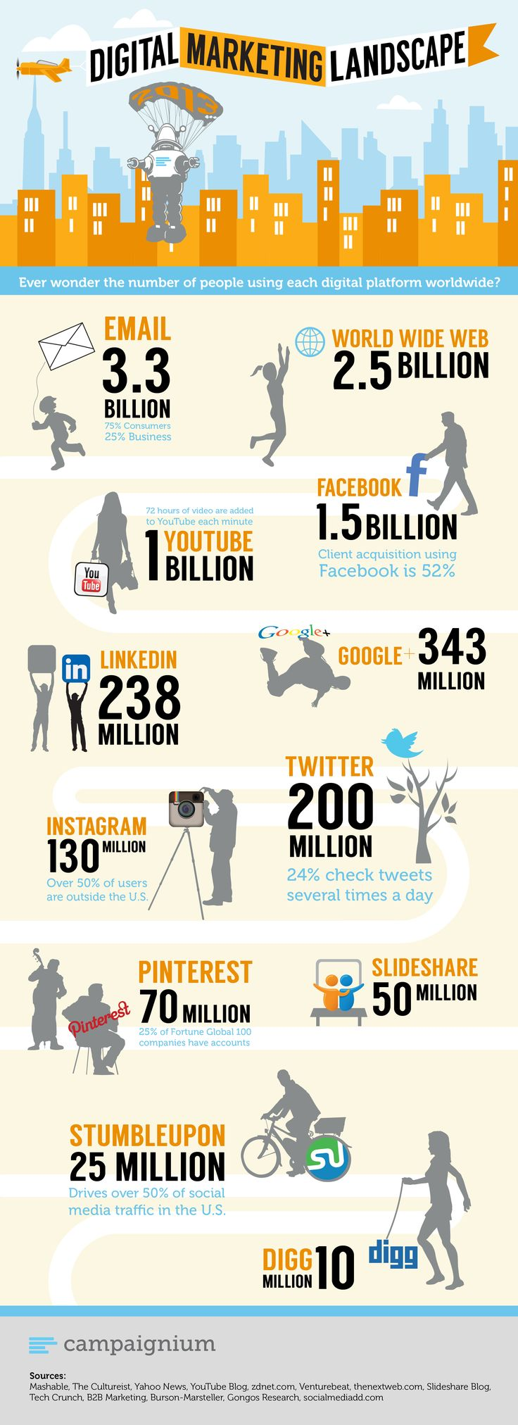 infographie-marketing-digital-chiffre-2