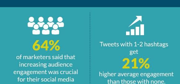 Tendances et statistiques de l'engagement sur les médias sociaux (#Infographie)