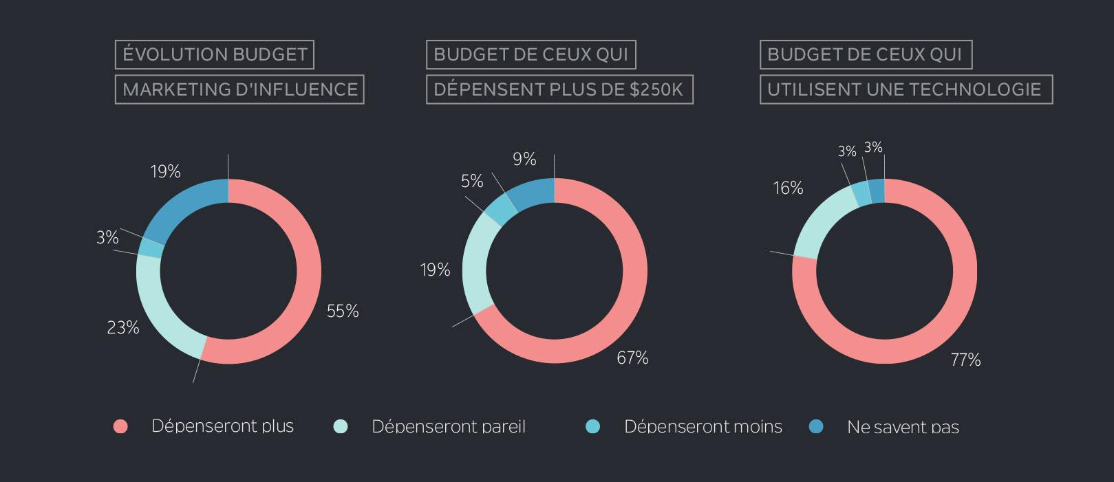 Les Tendances du Marketing d'Influence en 2017