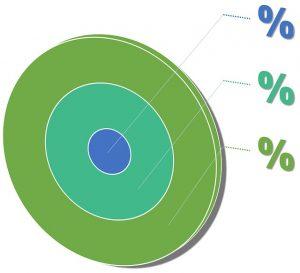Comment utiliser les insights sociaux pour optimiser son image de marque_