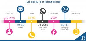 L'importance des nouveaux canaux digitaux de la relation client