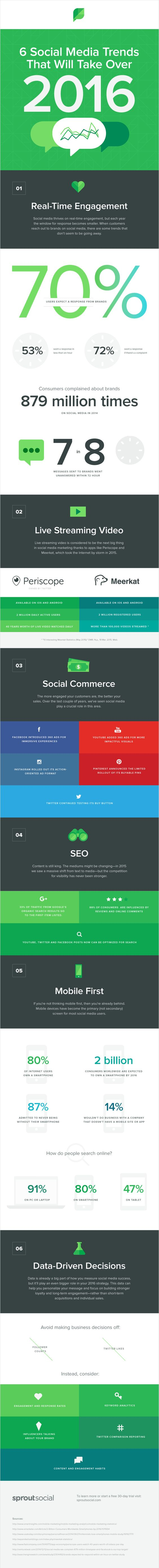 SproutInfographie