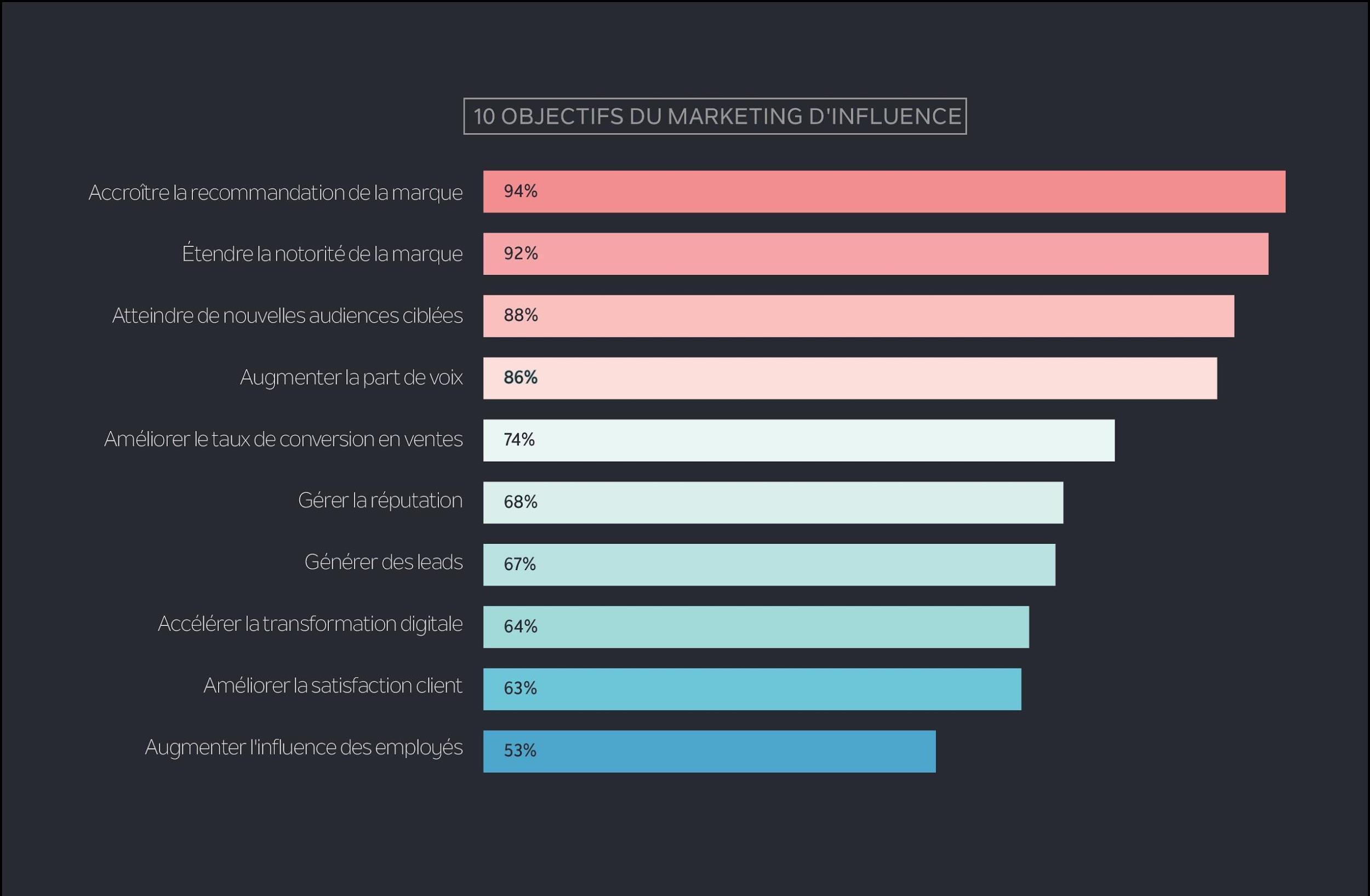Les Tendances du Marketing d'Influence en 2017__