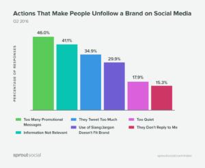 Comment intégrer les médias sociaux dans sa stratégie de relations médias?