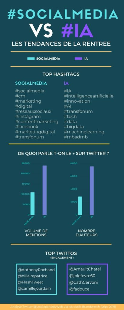 infographie social media vs intelligence artificielle (hashtags)