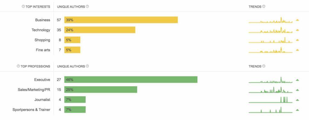Top intérêts et professions auteurs data mining