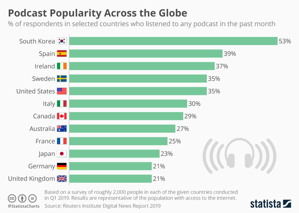 infographie : l'adoption du podcast en france et dans le monde en 2019