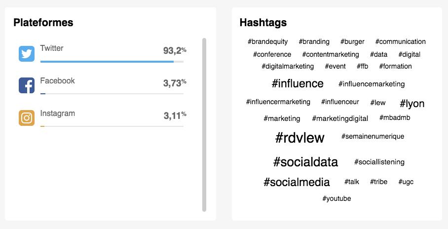 social data : top hashtags évènement rdvlew linkfluence