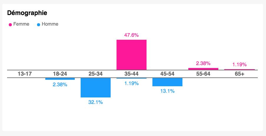 social data : données socio-démographiques rdvlew linkfluence