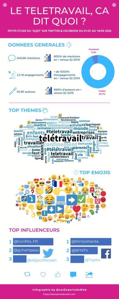 Social data : infographie sur le sujet du télétravail
