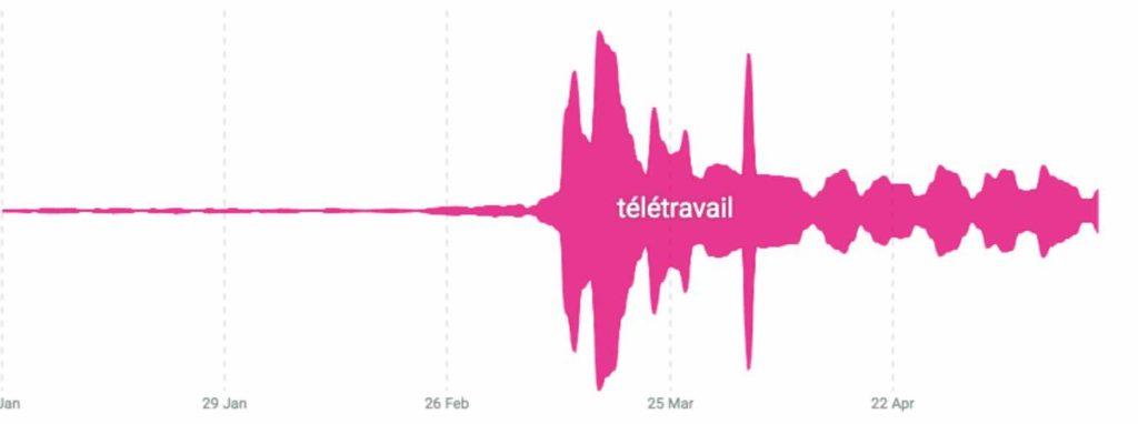 Sujet social data : volume de mentions du télétravail