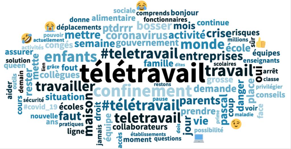 Social listening : les thèmes du sujet tététravail sur Facebook et Twitter