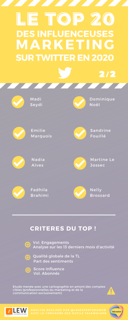 Le top 20 des visages féminins du marketing et de la communication sur Twitter en 2020